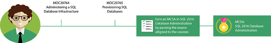 MCSA: SQL Server 2016 Database Administration Pfad