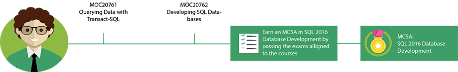 MCSA: SQL Server 2016 Database Development Pfad