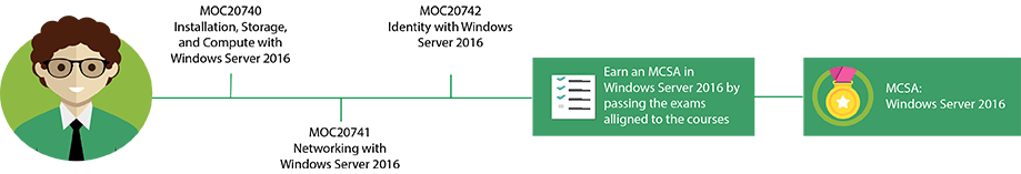 MCSA: Windows Server 2016 Pfad