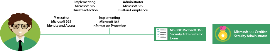 Microsoft 365 Security Associate Pfad